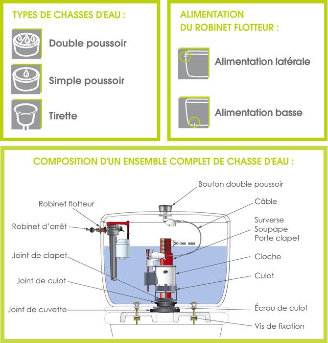 Comment Choisir Son Mecanisme De Chasse D Eau Wirquin Wc